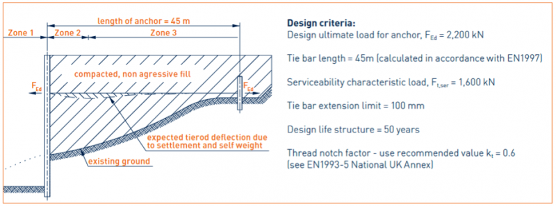 figure1-typical_sheet_pile_wall_with_tie_rods.png