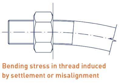 Figure 5 - Bending stress.png