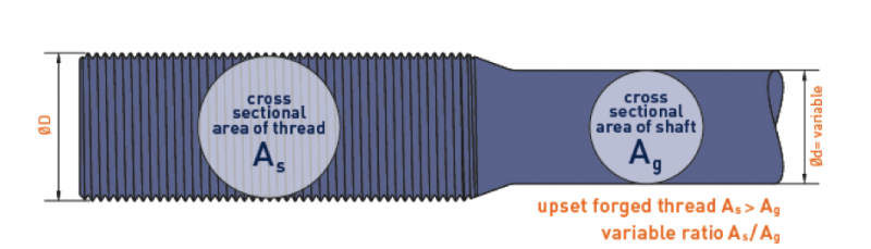 Figure 4 - Upset forged thread.png