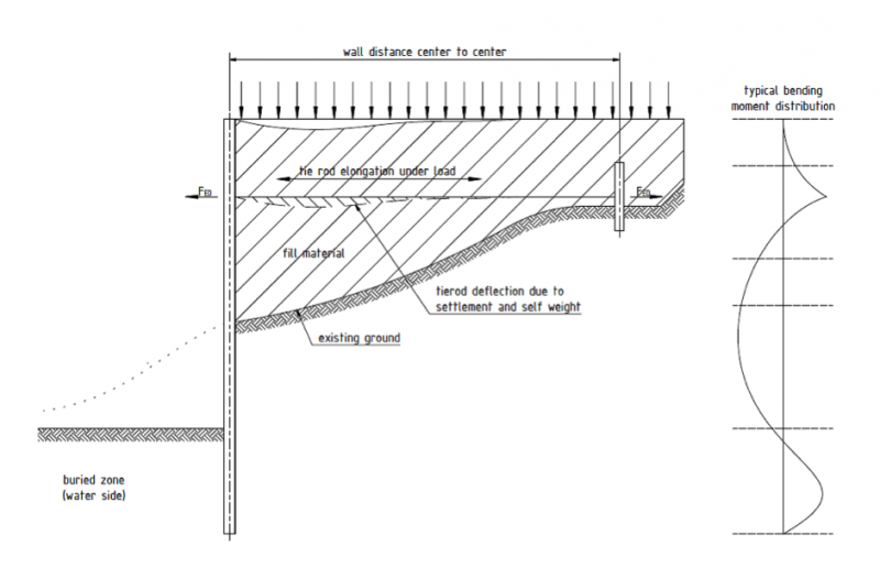 Figure 1 - Typical section through sheet pile retaining wall.png
