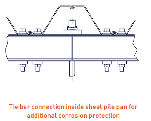 Figure 9 - Protection of tie bar connection.png